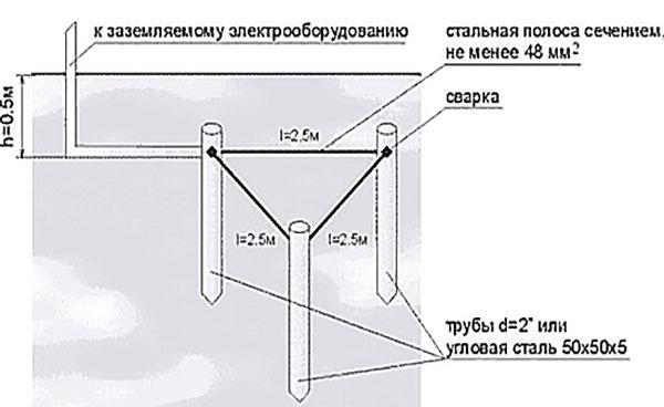 Заземление в частном доме своими руками 220 в, схема подключения