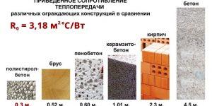Пенополистиролбетонные блоки плюсы и минусы
